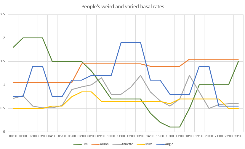 People's weird and varied basals